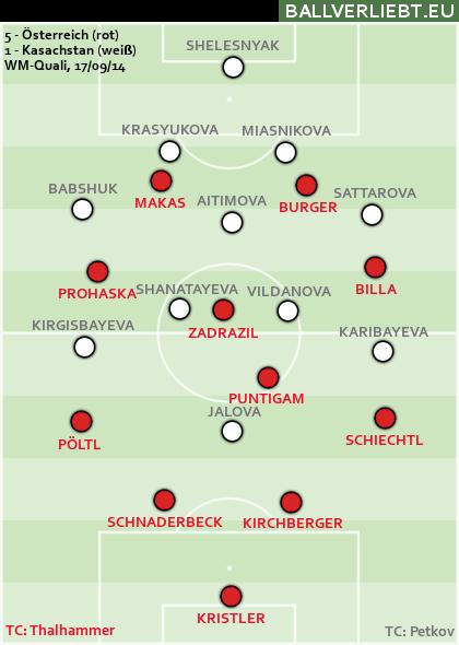 Österreich - Kasachstan 5:1 (2:0)