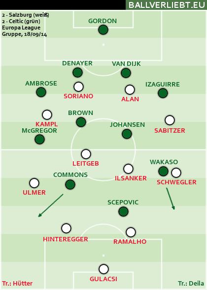Salzburg - Celtic 2:2 (1:1)