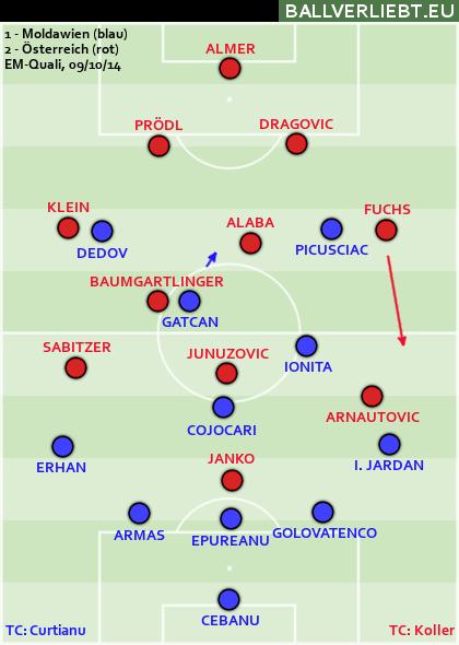 Moldawien - Österreich 1:2 (1:1)