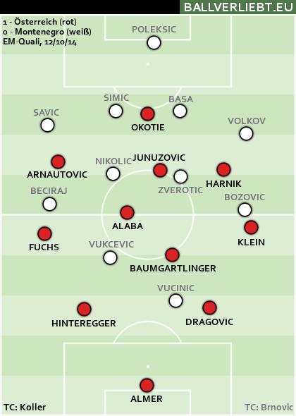 Österreich - Montenegro 1:0 (1:0)