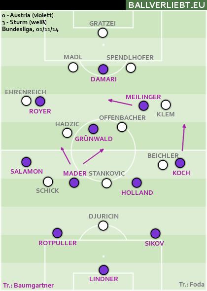 Austria - Sturm 0:3 (0:2)