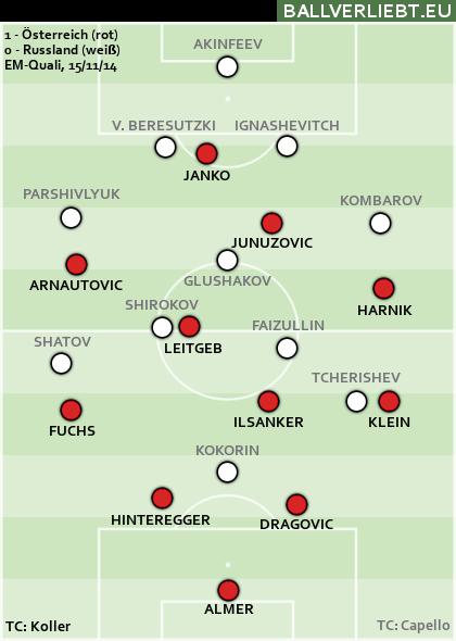 Österreich - Russland 1:0 (0:0)