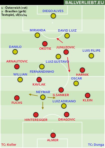 Österreich - Brasilien 1:2 (0:0)