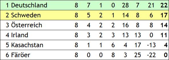 Quali für die WM 2014 in Brasilien
