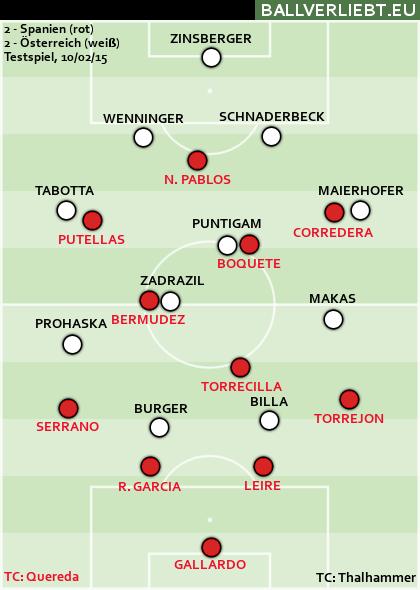 Spanien - Österreich 2:2 (1:1)