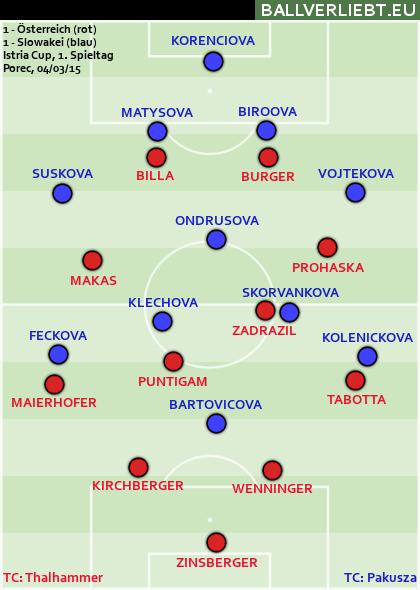 Österreich - Slowakei 1:1 (0:0)