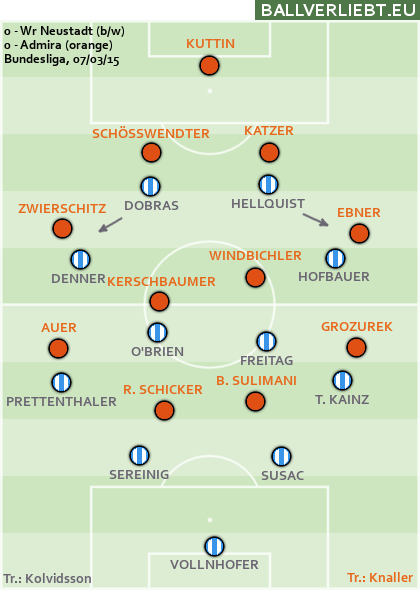Wr. Neustadt - Admira 0:0