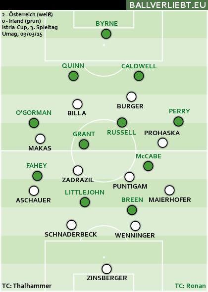 Österreich - Irland 2:0 (1:0)