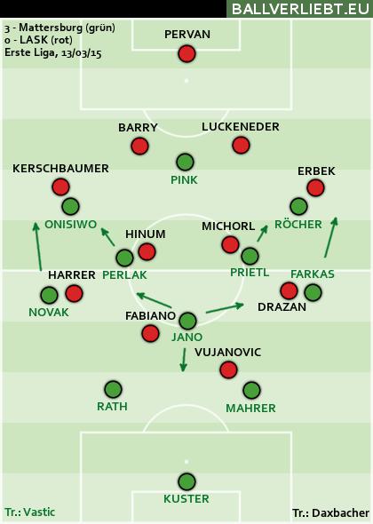 Mattersburg - LASK 3:0 (2:0)