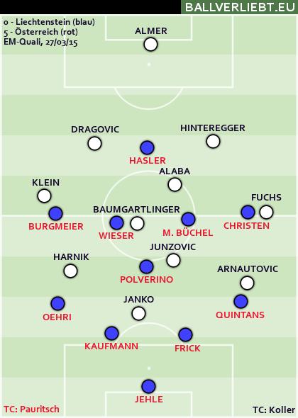 Liechtenstein - Österreich 0:5 (0:2)