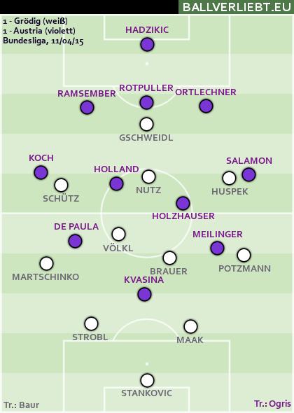 Grödig - Austria 1:1 (0:1)