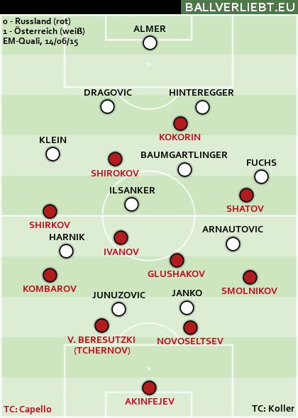Russland - Österreich 0:1 (0:1)