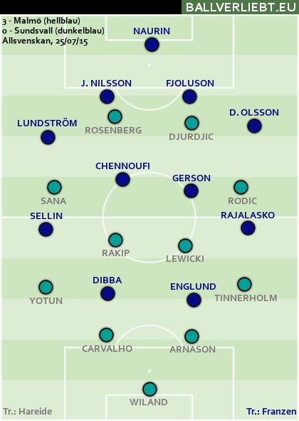 Malmö - Sundsvall 3:0 (2:0)