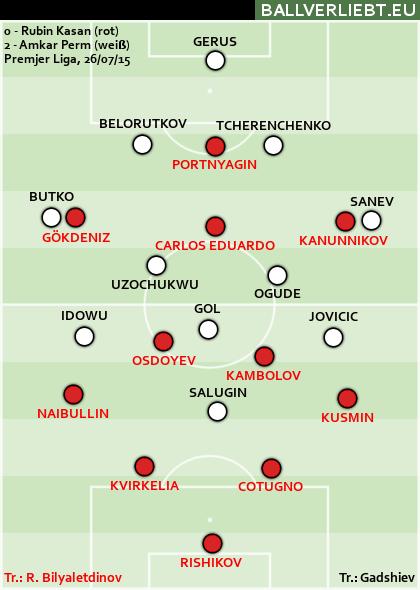 Rubin Kasan - Amkar Perm 0:2 (0:0)