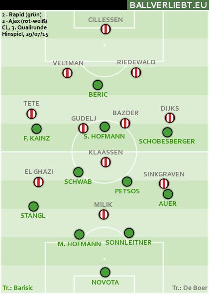 Rapid Wien - Ajax Amsterdam 2:2 (0:2)