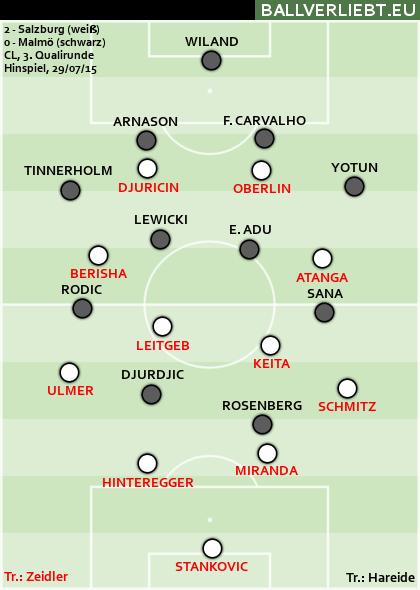 RB Salzburg - Malmö FF 2:0 (0:0)