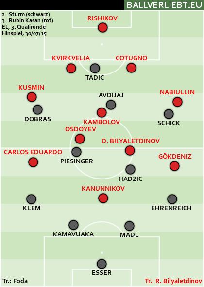 Sturm Graz - Rubin Kasan 2:3 (1:2)