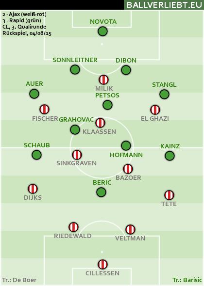 Ajax Amsterdam - Rapid Wien 2:3 (0:2)