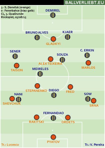 Donetsk - Fenerbahçe 3:0 (1:0)