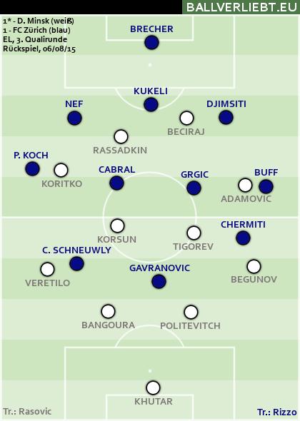 Dinamo Minsk - FC Zürich 1:1 n.V. (0:1, 0:1)