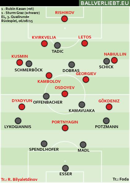 Rubin Kasan - Sturm Graz 1:1 (0:0)