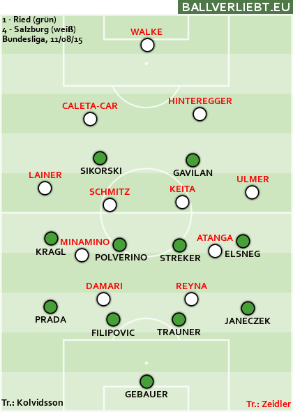 SV Ried - Red Bull Salzburg 1:4 (0:4)