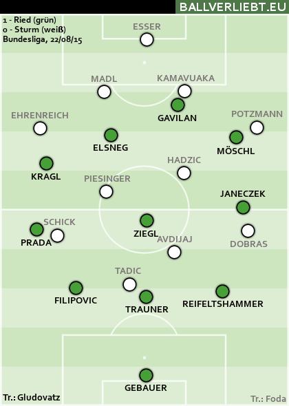 SV Ried - Sturm Graz 1:0 (0:0)