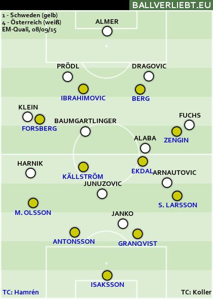 Schweden - Österreich 1:4 (0:2)