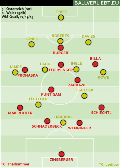 Österreich - Wales 3:0 (1:0)
