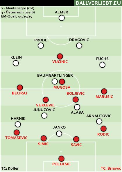 Montenegro - Österreich 2:3 (1:0)