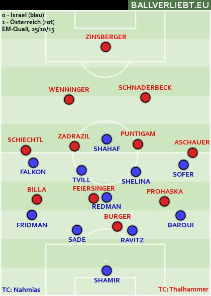 Israel - Österreich 0:1 (0:0)