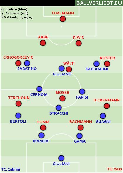 Italien - Schweiz 0:3 (0:0)
