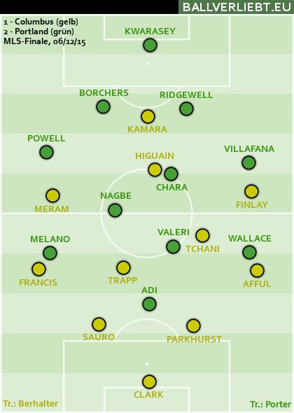 Finale 2015: Portland - Columbus 2:1 (2:1)
