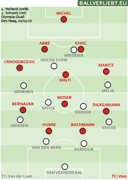 Holland - Schweiz 4:3 (1:1)