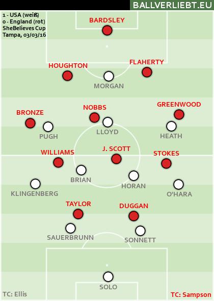 USA - England 1:0 (0:0)