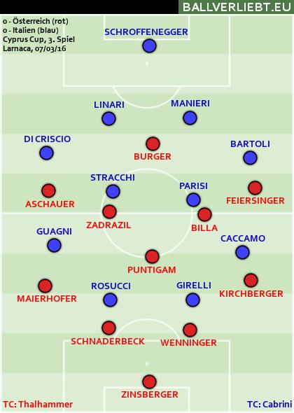 Österreich - Italien 0:0
