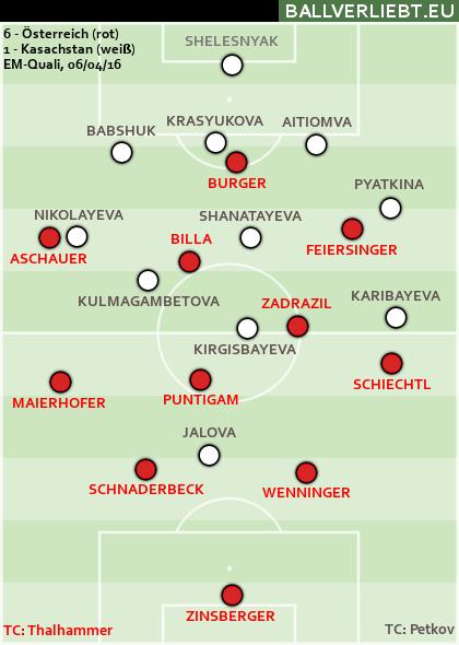 Österreich - Kasachstan 6:1 (5:0)