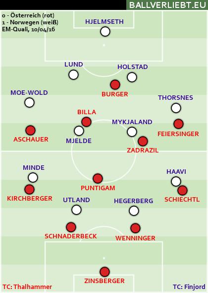 Österreich - Norwegen 0:1 (0:1)