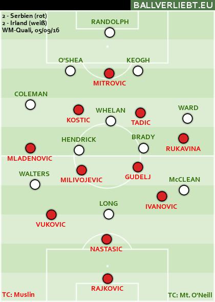 Serbien - Irland 2:2 (0:1)
