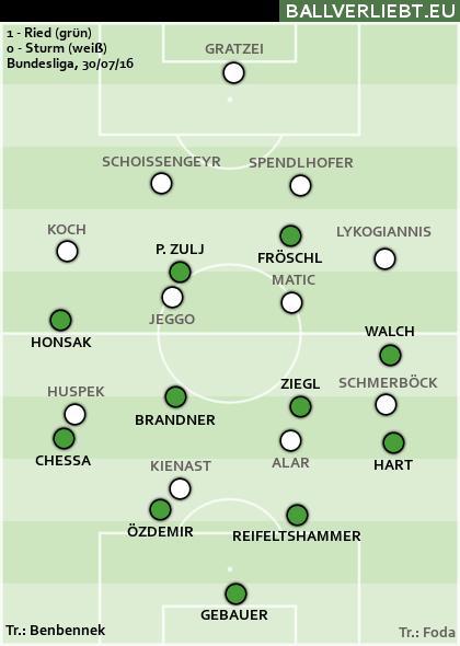 Ried-Sturm 1:0 (1:0)