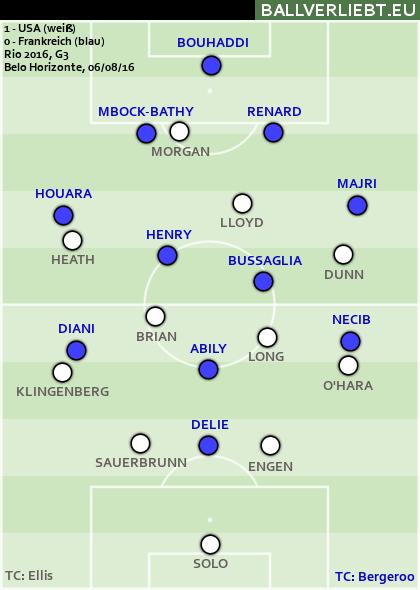 USA - Frankreich 1:0 (Gruppenspiel)
