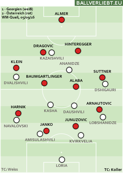 Georgien - Österreich 1:2 (0:2)