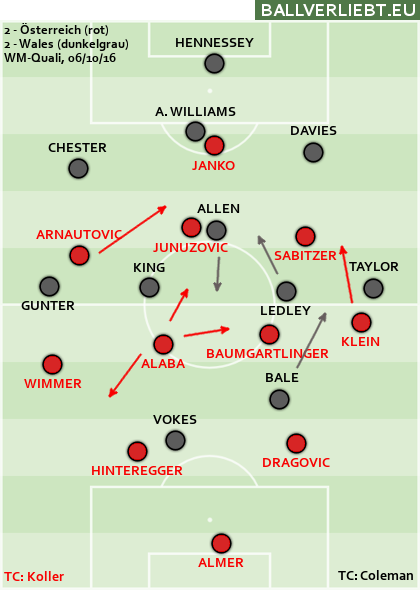 Österreich - Wales 2:2 (1:2)