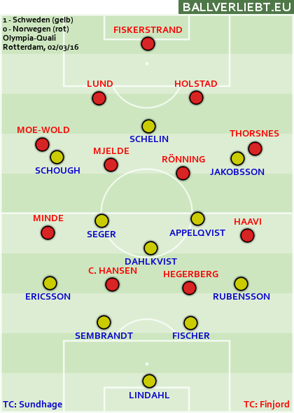 Schweden - Norwegen 1:0 (1:0)