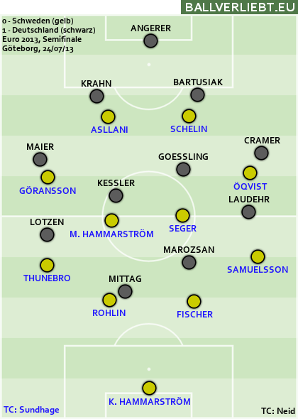 EM-Semifinale 2013: Deutschland gewinnt 1:0