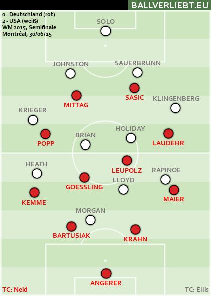Deutschland - USA 0:2 (0:0)