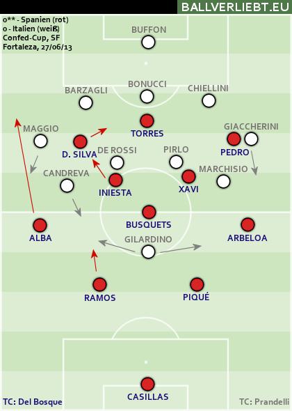Spanien - Italien 0:0 n.V.