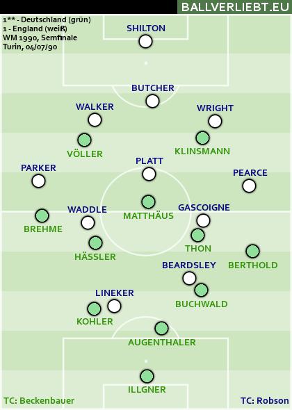 Deutschland - England 1:1 n.V. (1:1, 0:0), 4:3 i.E.