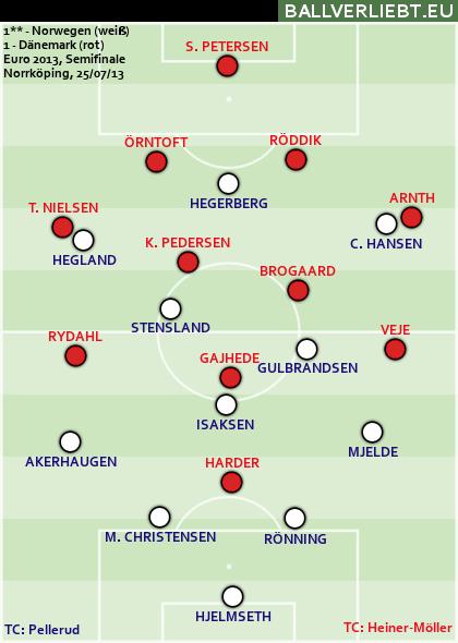 Norwegen - Dänemark 1:1 n.V. (1:1, 1:0), 4:2 i.E.