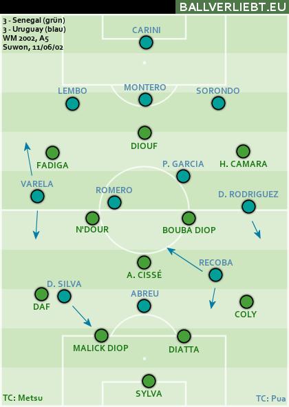 Senegal - Uruguay 3:3 (3:0)